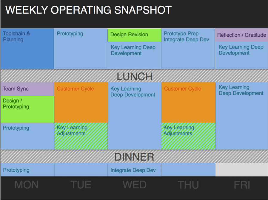 Weekly Operating Snapshot - FactoryX
